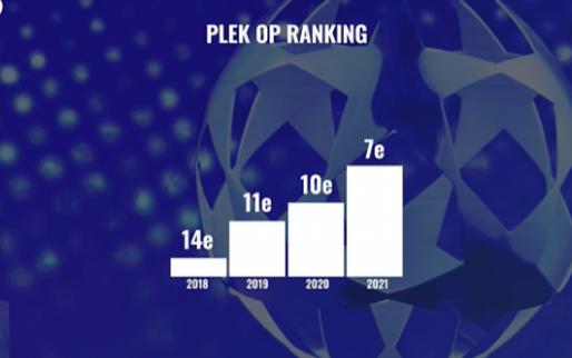 Ajax brengt Nederland terug naar Europese elite: dít staat er op het spel