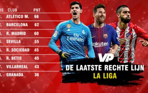 Afbeelding: Laatste rechte lijn in La Liga: Carrasco en co lieten van pluimen, alsnog Barça?