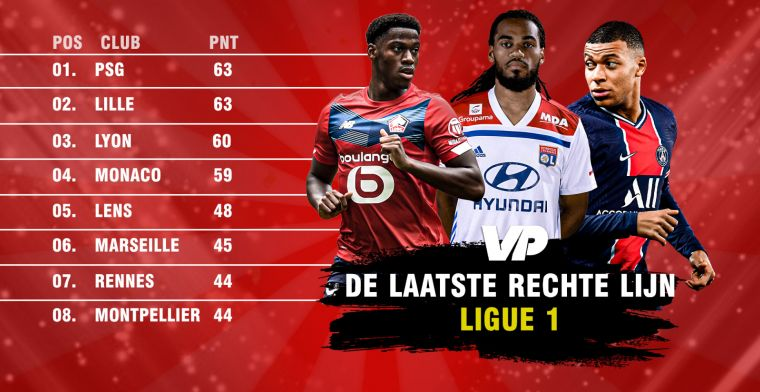 Laatste rechte lijn in de Ligue 1: Spanning aan de top, Belgische stress onderin